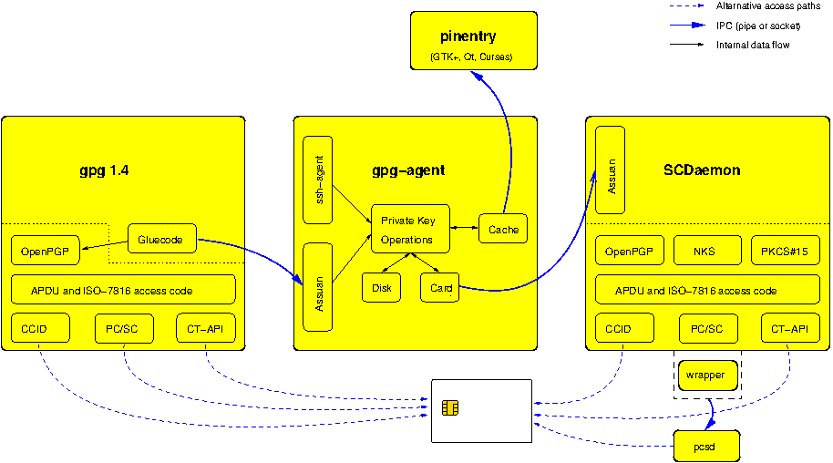 doc/gnupg-card-architecture.png